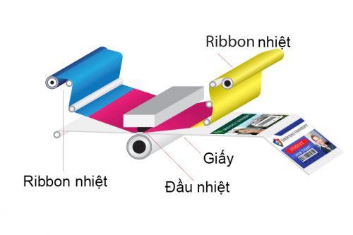 Công nghệ in thẻ nhựa